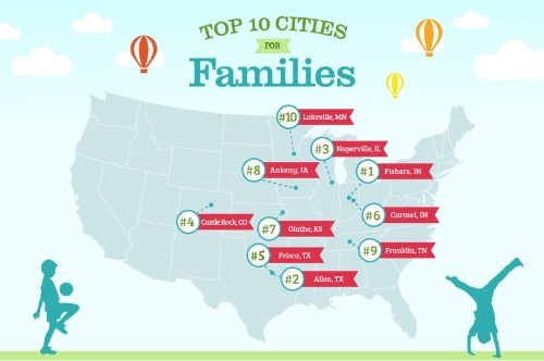 Top 10 Cities for Families.